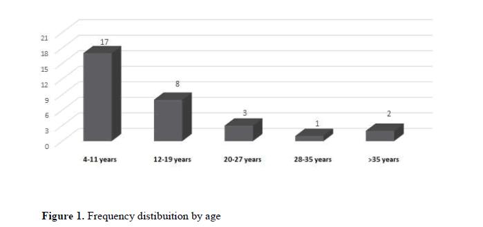 geneticsmr-Molecular-diagnosis-X-fragile-syndrome-distibuition