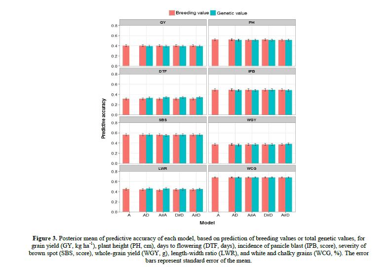 geneticsmr-Relevance-additive-non-additive-genetic-breeding-values