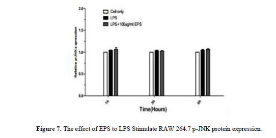 geneticsmr-The-effect-EPS-LPS-injure-effect-expression