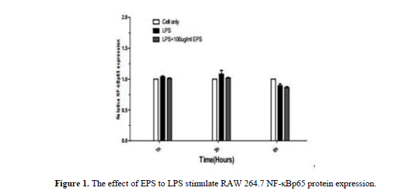 geneticsmr-The-effect-EPS-LPS-injure-protein-expression