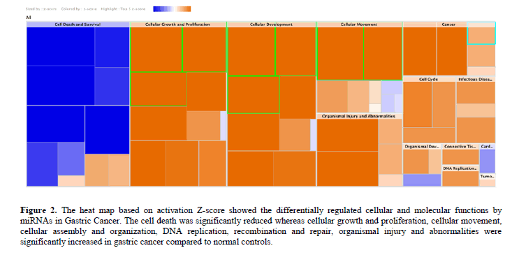 geneticsmr-decrypting-microRNA-signatures-differentially